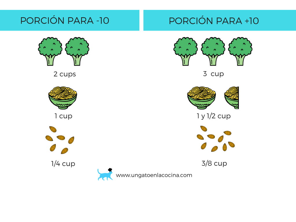 Ejemplo porcione -10 y +10