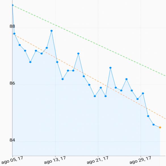 Gráfico peso DMA