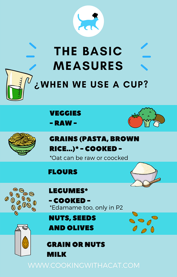 When to use a cup in FMD?